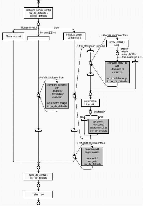 Вся иерархическая структура